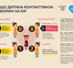 Стан захворюваності на кір в Ужгороді. Вакцини бракує (ВІДЕО)