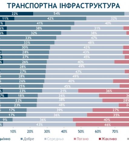 Де в Україні найкращі тротуари, дороги? Тільки не в Ужгороді