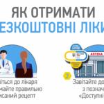 З початку року понад 215,313 тисяч закарпатців отримали медикаменти за програмою «Доступні ліки»