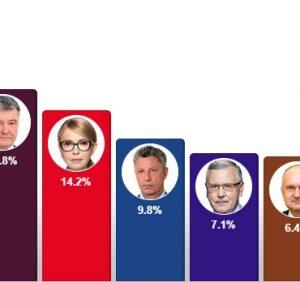Екзит-пол: Зеленський набирає 30,4%, Порошенко 17,8%