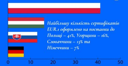 Закарпатська митниця ДФС видала 5 298 сертифікатів EUR.1