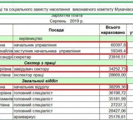 Кому на Закарпатті живеться добре: захмарні зарплати чиновників Мукачівської міськради (відео)