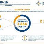 Коронавірус COVID-19 в Україні (станом на 22:00, 1 квітня)