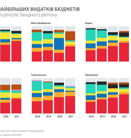 13% бюджету Ужгородської громади йде на утримання міської влади